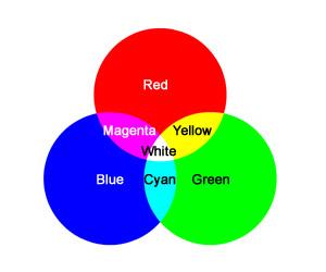 Campuran warna primer substraktif