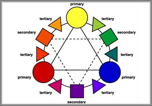 Dua campuran warna warna warna tersebut biasanya diperoleh dari proses pencampuran misalnya pencampuran antara warna primer untuk menghasilkan warna sekunder atau pencampuran ccuart Gallery