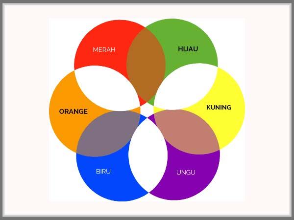 3 kelompok warna dalam lingkaran warna 3 kelompok warna dalam lingkaran warna ccuart Images
